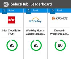 SelectHub HRM leaderboard