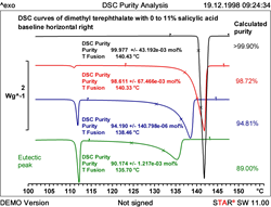 Applying DSC to purity analysis