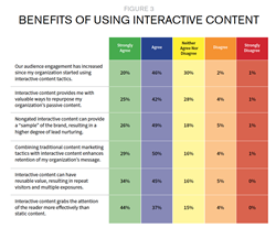 Benefits_of_Using_Interactive_Content_2016