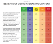 Content Marketing Institute Study Reveals the Effectiveness and Momentum of Interactive Content