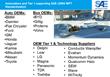 SAE International Publishes TIR J2954 for PH/EV Wireless Charging