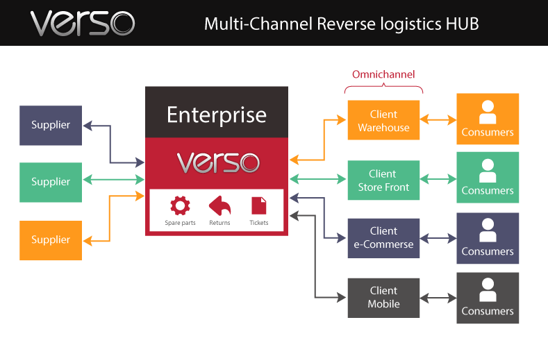 Verso Inc  Improves Product Returns Management Using