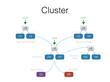 Docker Cluster