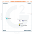 The Best Media and Influencer Targeting Software According to G2 Crowd Spring 2016 Rankings, Based on User Reviews