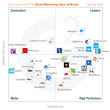 The Best Email Marketing Software According to G2 Crowd Spring 2016 Rankings, Based on User Reviews