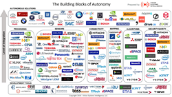 Segmenting The Autonomous Vehicle Value Chain A Look At Who Is In