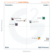 The Best Audio Editing Software According to G2 Crowd Spring 2016 Rankings, Based on User Reviews