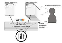 Localization engineering design created by e2f utilizing Lilt's auto-adaptive machine translation engine.