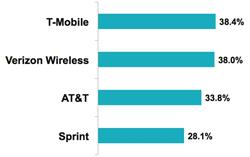 t-mobile at&T sprint verizon