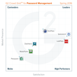 The Best Password Management Software According to G2 Crowd Spring 2016 Rankings, Based on User Reviews