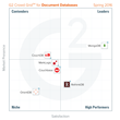 The Best Document Databases Software According to G2 Crowd Spring 2016 Rankings, Based on User Reviews