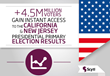 Over 4.5 Million Voters Gain Instant Access to the California and New Jersey Presidential Primary Election Results