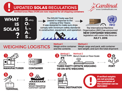 SOLAS Treaty – Cargo Transport Weight Verification Regulations Updated