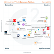 The Best E-Commerce Platform Software According to G2 Crowd Spring 2016 Rankings, Based on User Reviews