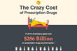 "MedicareHealthPlans.com Launches ""The Crazy Cost of Prescription Drugs"" Interactive Infographic"