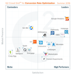 The Best Conversion Rate Optimization Software According to G2 Crowd Summer 2016 Rankings, Based on User Reviews