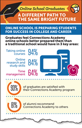 preview of graduation infographic