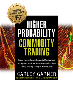Commodity trading options