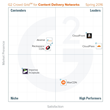 The Best Content Delivery Network Providers According to G2 Crowd Spring 2016 Rankings, Based on User Reviews