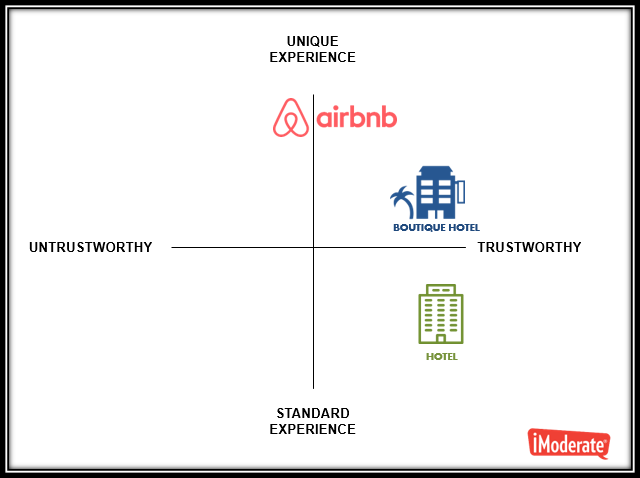 airbnb vs hotels new imoderate study reveals key consumer purchase drivers. Black Bedroom Furniture Sets. Home Design Ideas