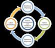 Fifth Third chooses Kiran Analytics for Workforce Optimization