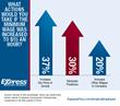 Business Survey: Raising Minimum Wage Means Raising Prices