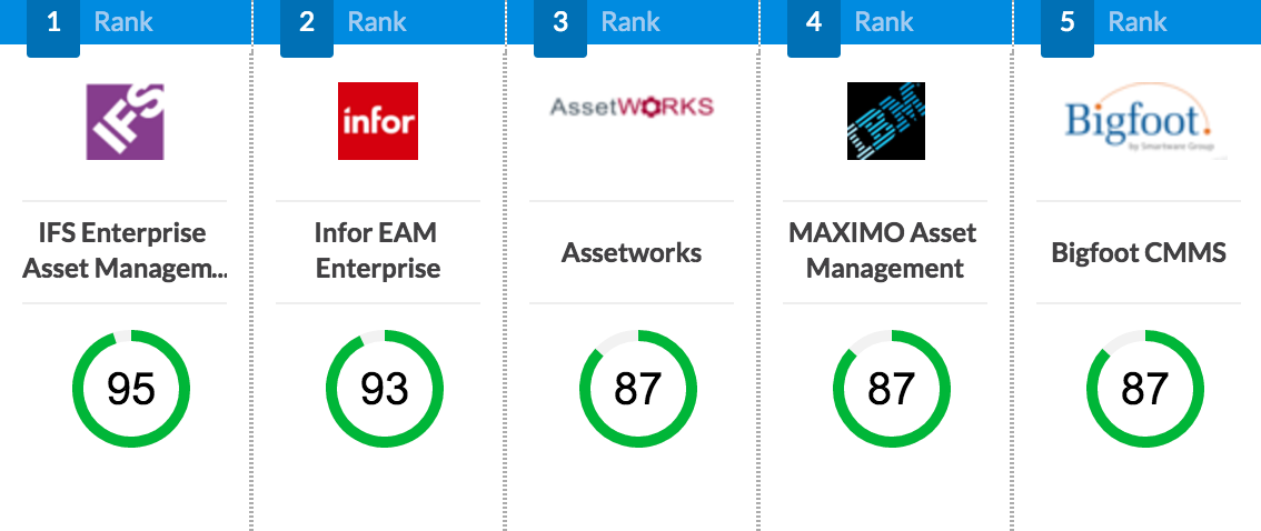 Selecthub Announces Top Cmms Software For 2016