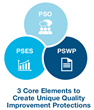 PYA Assists Organizations in Establishing and Implementing PSOs and PSESs
