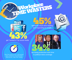 Workplace Time Wasters