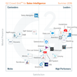 The Best Sales Intelligence Software According to G2 Crowd Summer 2016 Rankings, Based on User Reviews