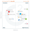 The Best Core HR Software According to G2 Crowd Summer 2016 Rankings, Based on User Reviews
