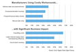 supplier integration benchmark study