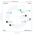 The Best 3D Modeling Software According to G2 Crowd Summer 2016 Rankings, Based on User Reviews