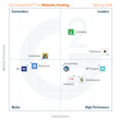 The Best Website Hosting Providers According to G2 Crowd Spring 2016 Rankings, Based on User Reviews