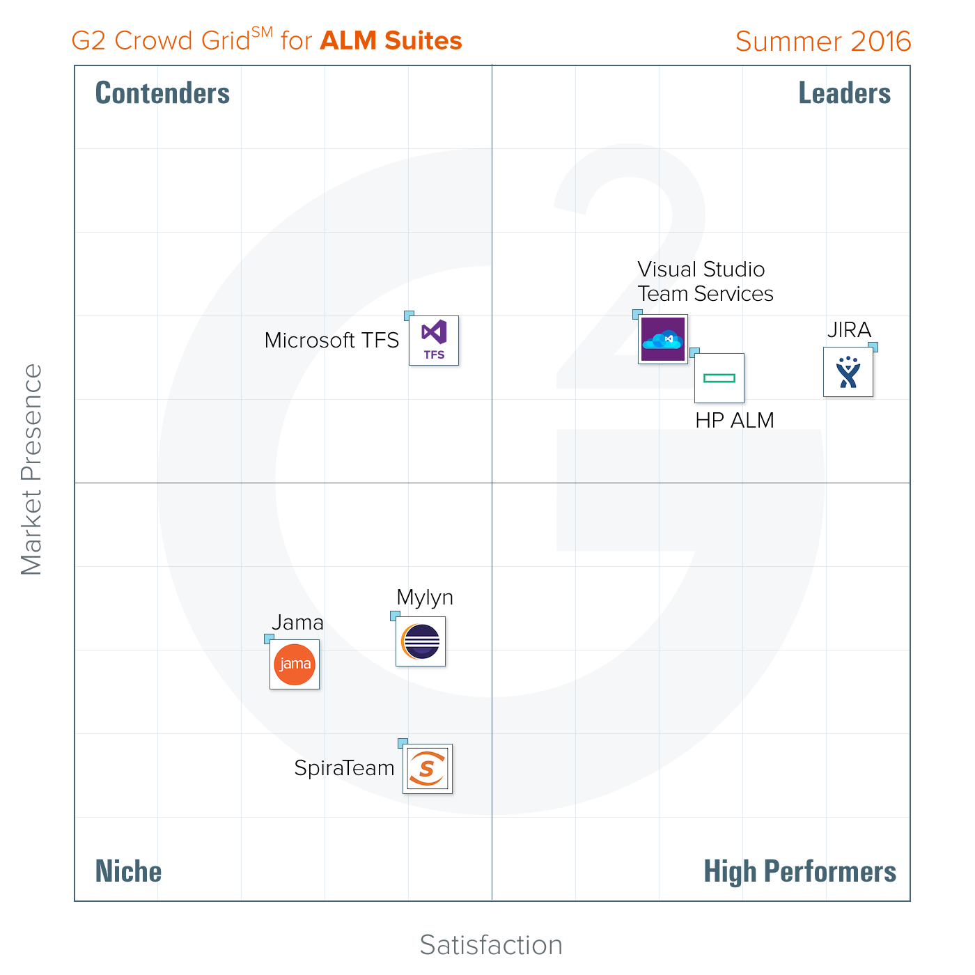 The Best ALM Suites Software According to G2 Crowd Summer