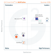 The Best ALM Suites Software According to G2 Crowd Summer 2016 Rankings, Based on User Reviews