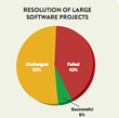 Large Software Projects Resolution: 42% Failed; 6% successful; 52% Challenged: behind schedule, over the budget, significant complains;