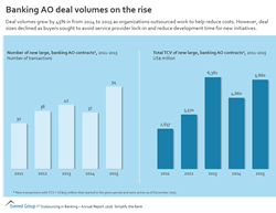 Banking AO deal volumes on the rise