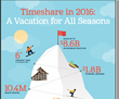 U.S. Vacation Timeshare Industry Shows Increased Growth in 2015: Another Year of Substantial Growth