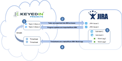 KeyedIn Projects Integrates with JIRA