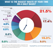 Business Leaders Survey: What's Wasting Your Time?