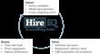 HireIQ Introduces Next-Generation WFO 2.0 for Customer Service Organizations.
