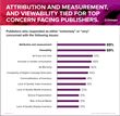 Top challenges facing U.S. publishers