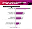 publishers facebook ad products