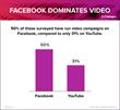 Facebook dominates social video