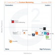 The Best Content Marketing Software According to G2 Crowd Summer 2016 Rankings, Based on User Reviews