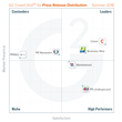 The Best Press Release Distribution Software According to G2 Crowd Summer 2016 Rankings, Based on User Reviews