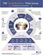 New Survey Shows Entrepreneurs Could Make Better Use of Social Media