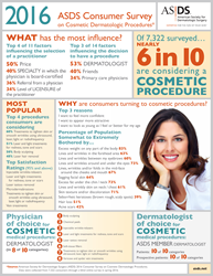 ASDS Consumer Survey on Cosmetic Dermatologic Procedures