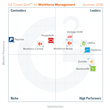 The Workforce Management Software According to G2 Crowd Summer 2016 Rankings, Based on User Reviews